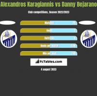 Alexandros Karagiannis vs Danny Bejarano h2h player stats