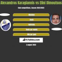Alexandros Karagiannis vs Elini Dimoutsos h2h player stats