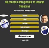 Alexandros Karagiannis vs Ioannis Skondras h2h player stats