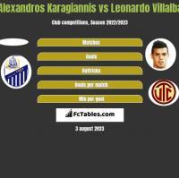 Alexandros Karagiannis vs Leonardo Villalba h2h player stats