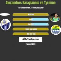 Alexandros Karagiannis vs Tyronne h2h player stats