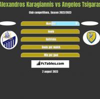 Alexandros Karagiannis vs Angelos Tsigaras h2h player stats