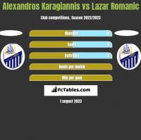 Alexandros Karagiannis vs Lazar Romanic h2h player stats