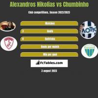 Alexandros Nikolias vs Chumbinho h2h player stats