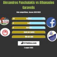Alexandros Paschalakis vs Athanasios Garavelis h2h player stats