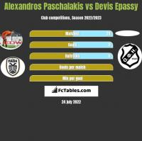 Alexandros Paschalakis vs Devis Epassy h2h player stats