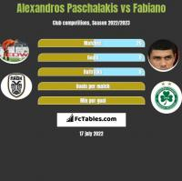 Alexandros Paschalakis vs Fabiano h2h player stats