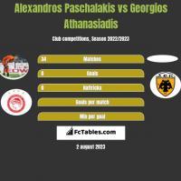 Alexandros Paschalakis vs Georgios Athanasiadis h2h player stats