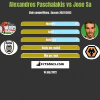 Alexandros Paschalakis vs Jose Sa h2h player stats
