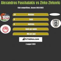 Alexandros Paschalakis vs Zivko Zivković h2h player stats