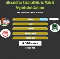Alexandros Paschalakis vs Matvei Evgenievich Safonov h2h player stats