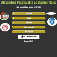 Alexandros Paschalakis vs Vladimir Bajic h2h player stats