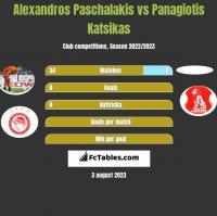 Alexandros Paschalakis vs Panagiotis Katsikas h2h player stats
