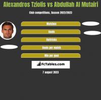 Alexandros Tziolis vs Abdullah Al Mutairi h2h player stats