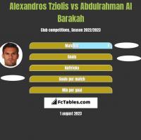 Alexandros Tziolis vs Abdulrahman Al Barakah h2h player stats