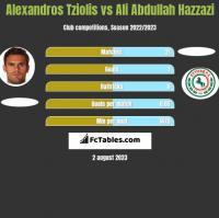 Alexandros Tziolis vs Ali Abdullah Hazzazi h2h player stats