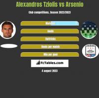 Alexandros Tziolis vs Arsenio h2h player stats