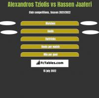 Alexandros Tziolis vs Hassen Jaaferi h2h player stats
