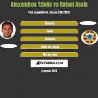 Alexandros Tziolis vs Rafael Assis h2h player stats