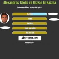 Alexandros Tziolis vs Hazzaa Al-Hazzaa h2h player stats