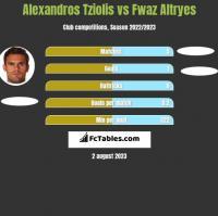 Alexandros Tziolis vs Fwaz Altryes h2h player stats