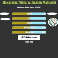 Alexandros Tziolis vs Ibrahim Mahnashi h2h player stats