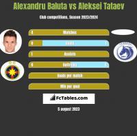 Alexandru Baluta vs Aleksei Tataev h2h player stats
