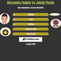 Alexandru Baluta vs Jakub Pesek h2h player stats
