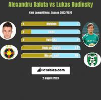 Alexandru Baluta vs Lukas Budinsky h2h player stats