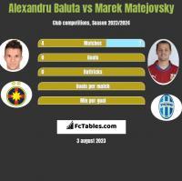 Alexandru Baluta vs Marek Matejovsky h2h player stats