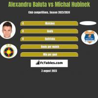 Alexandru Baluta vs Michal Hubinek h2h player stats