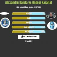 Alexandru Baluta vs Ondrej Karafiat h2h player stats