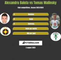 Alexandru Baluta vs Tomas Malinsky h2h player stats
