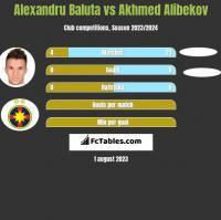 Alexandru Baluta vs Akhmed Alibekov h2h player stats