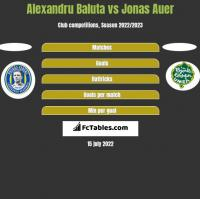 Alexandru Baluta vs Jonas Auer h2h player stats