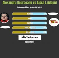 Alexandru Bourceanu vs Aissa Laidouni h2h player stats