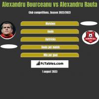 Alexandru Bourceanu vs Alexandru Rauta h2h player stats