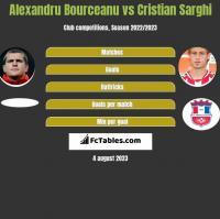 Alexandru Bourceanu vs Cristian Sarghi h2h player stats