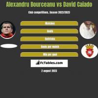 Alexandru Bourceanu vs David Caiado h2h player stats
