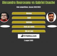 Alexandru Bourceanu vs Gabriel Enache h2h player stats