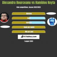 Alexandru Bourceanu vs Hamidou Keyta h2h player stats