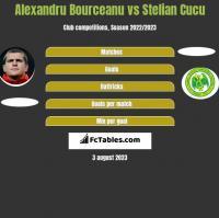 Alexandru Bourceanu vs Stelian Cucu h2h player stats
