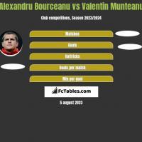 Alexandru Bourceanu vs Valentin Munteanu h2h player stats