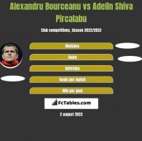 Alexandru Bourceanu vs Adelin Shiva Pircalabu h2h player stats