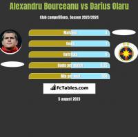 Alexandru Bourceanu vs Darius Olaru h2h player stats