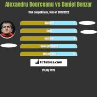 Alexandru Bourceanu vs Daniel Benzar h2h player stats
