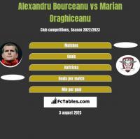 Alexandru Bourceanu vs Marian Draghiceanu h2h player stats