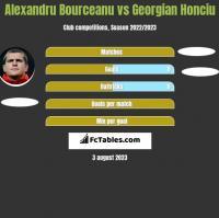 Alexandru Bourceanu vs Georgian Honciu h2h player stats