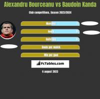 Alexandru Bourceanu vs Baudoin Kanda h2h player stats