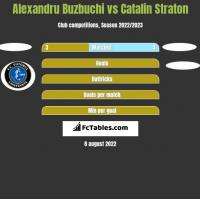 Alexandru Buzbuchi vs Catalin Straton h2h player stats